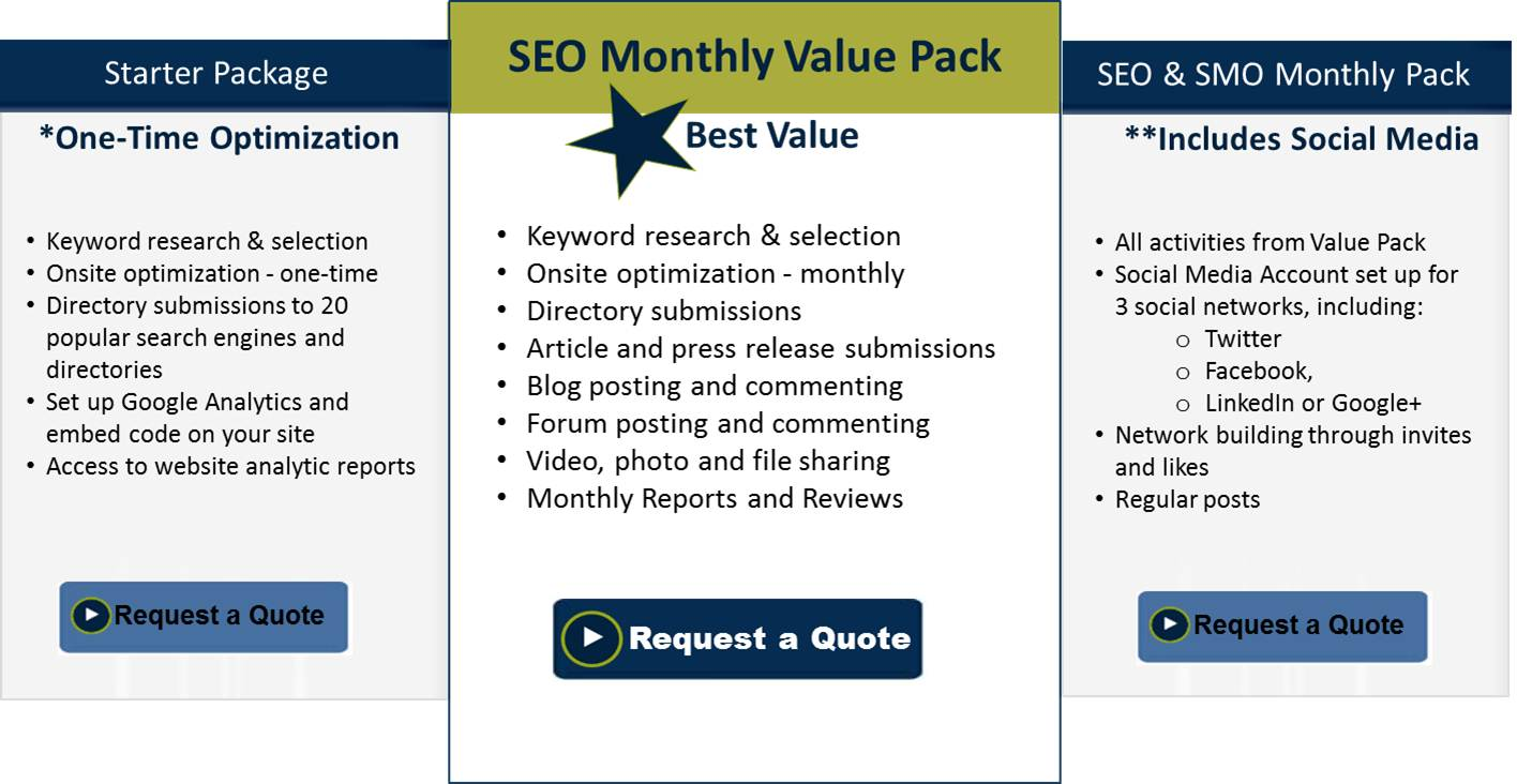 Search Engine Optimization - SEO Packages