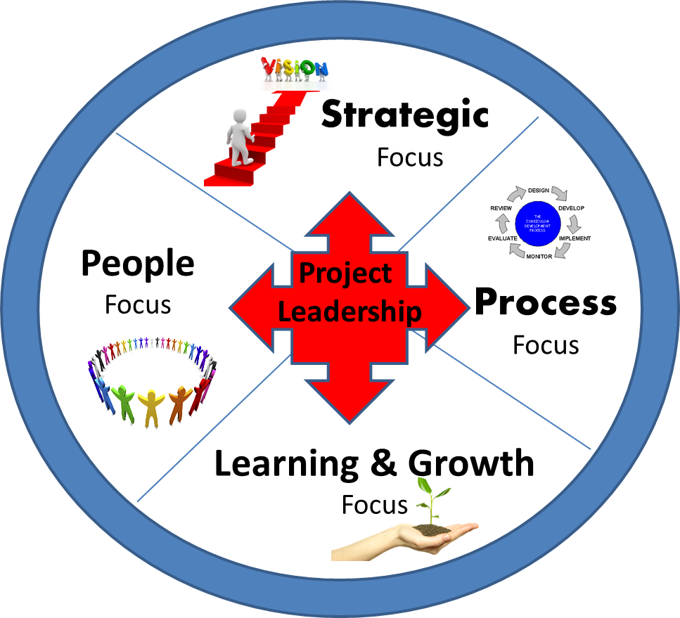 evaluate a leader project