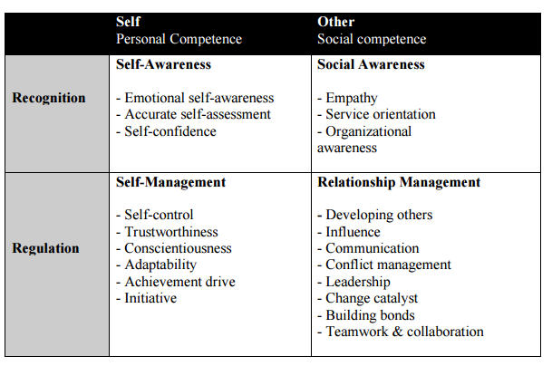 the importance of emotional intelligence in a relationship The importance of developing trust and fostering emotional intelligence in the classroom 2 absract the purpose of this project is to examine how the teacher-student relationship.